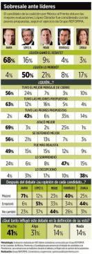 Encuestas Reforma.